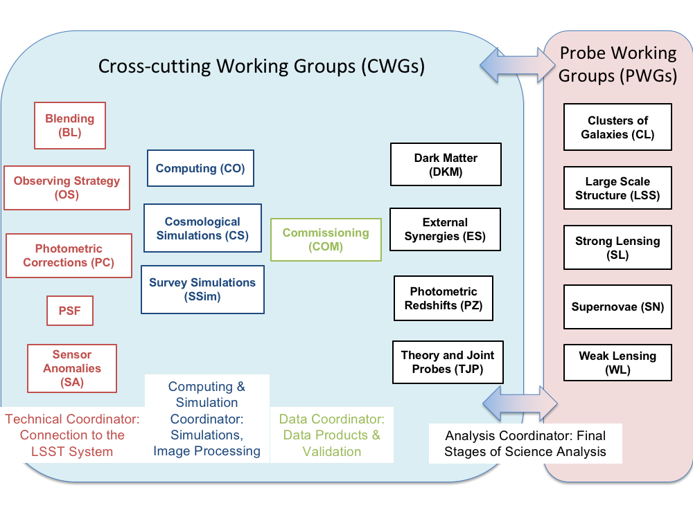 Diagram of overall DESC working group structure