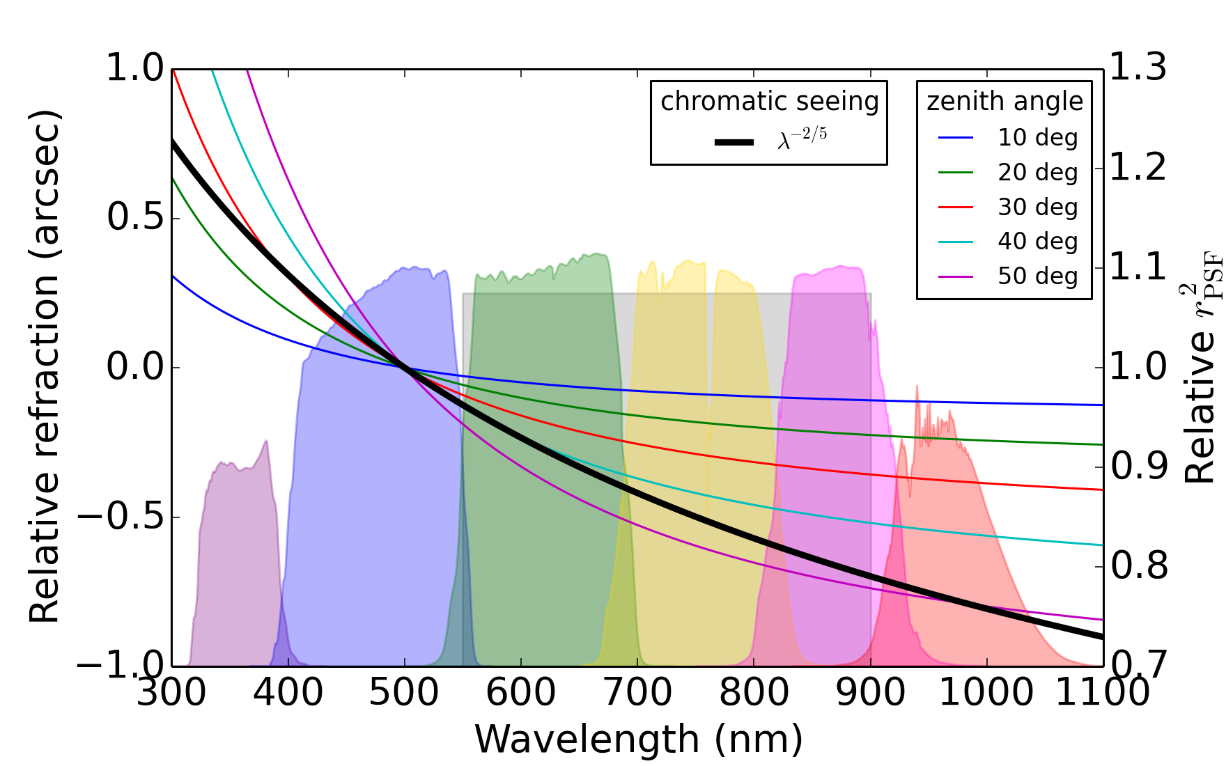 Wavelength Dependence Of Differential Chromatic Refraction Thin Colored Curves And Left Scale Seeing Thick Black Curve Right